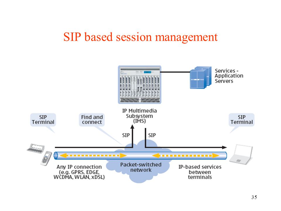 SIP based session management