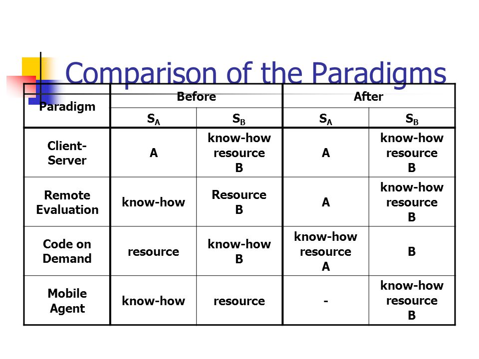 Comparison of the Paradigms
