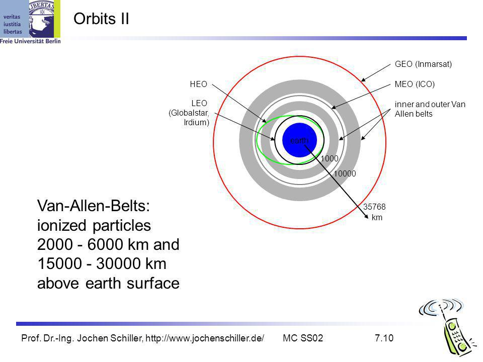 Orbits II Van-Allen-Belts: ionized particles 2000 - 6000 km and