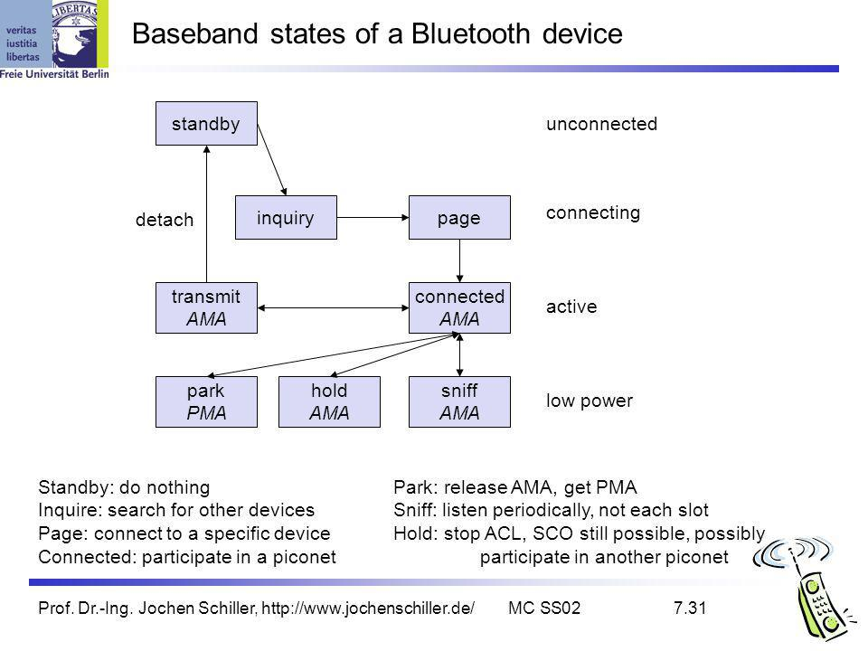 Baseband states of a Bluetooth device
