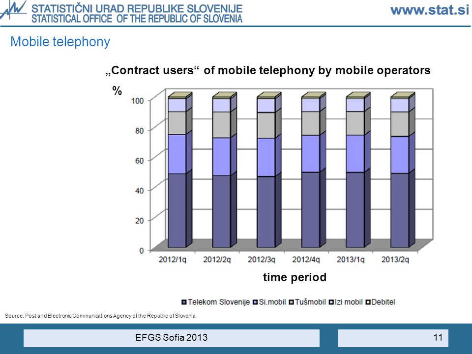 "Mobile telephony ""Contract users of mobile telephony by mobile operators. % time period."