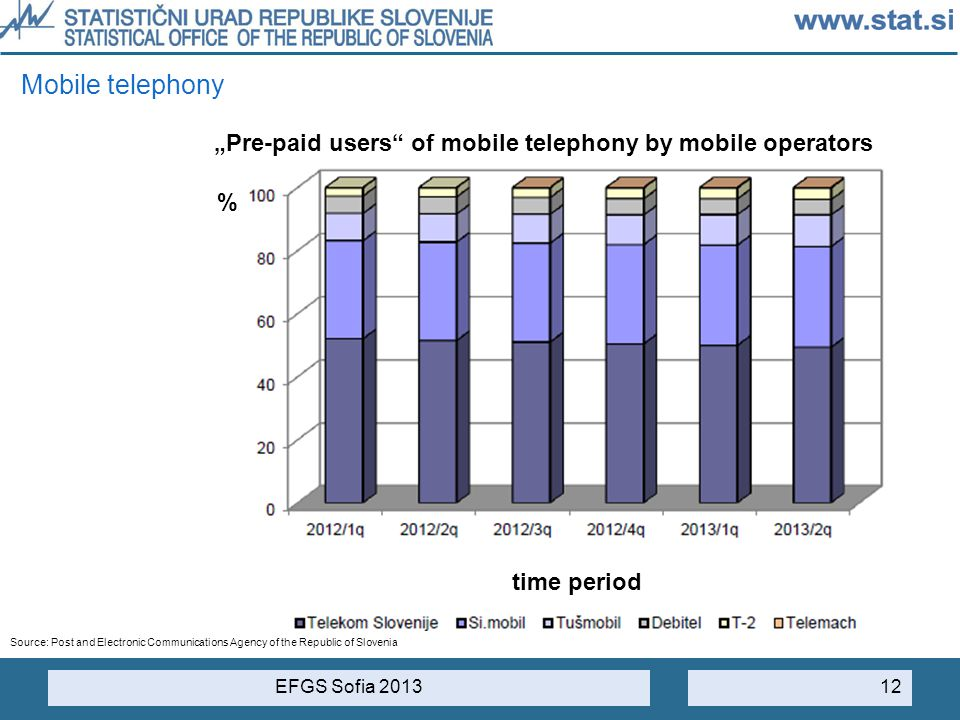 "Mobile telephony ""Pre-paid users of mobile telephony by mobile operators. % time period."