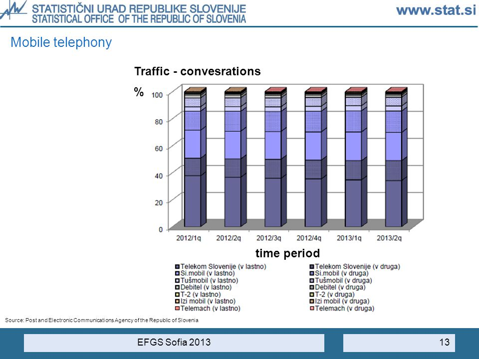 Mobile telephony Traffic - convesrations % time period EFGS Sofia 2013