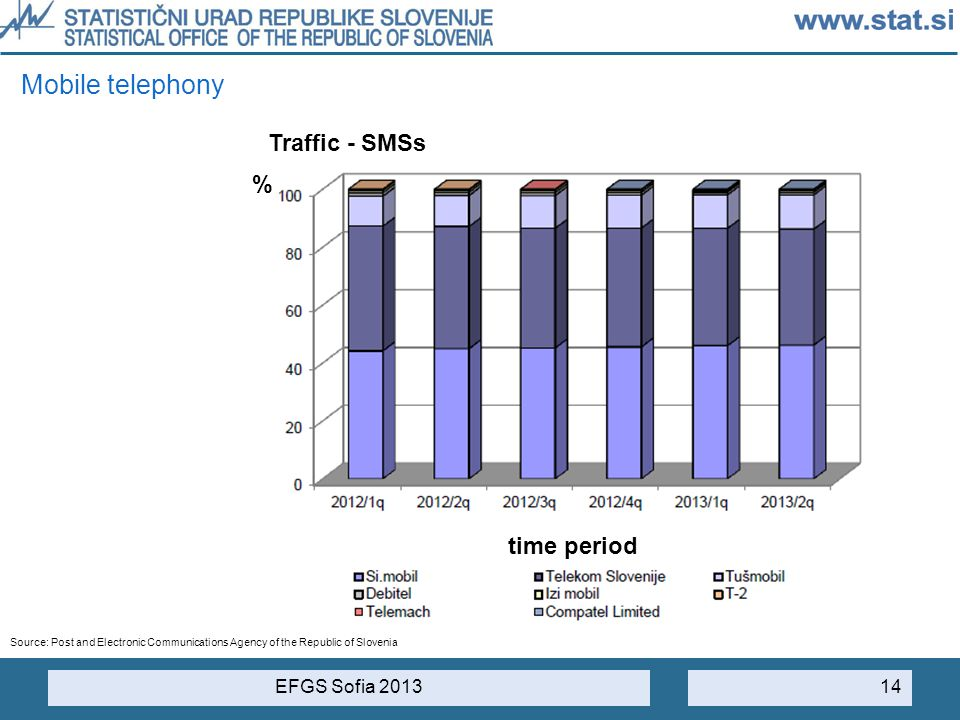 Mobile telephony Traffic - SMSs % time period EFGS Sofia 2013