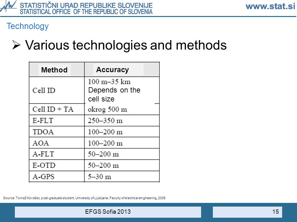 Various technologies and methods