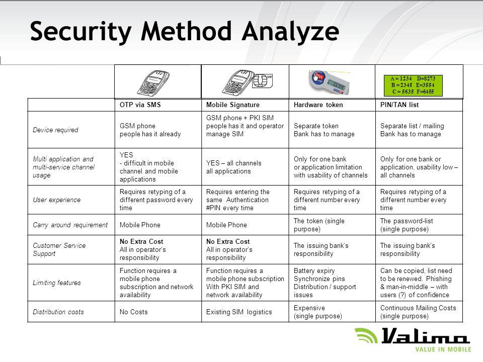 Security Method Analyze