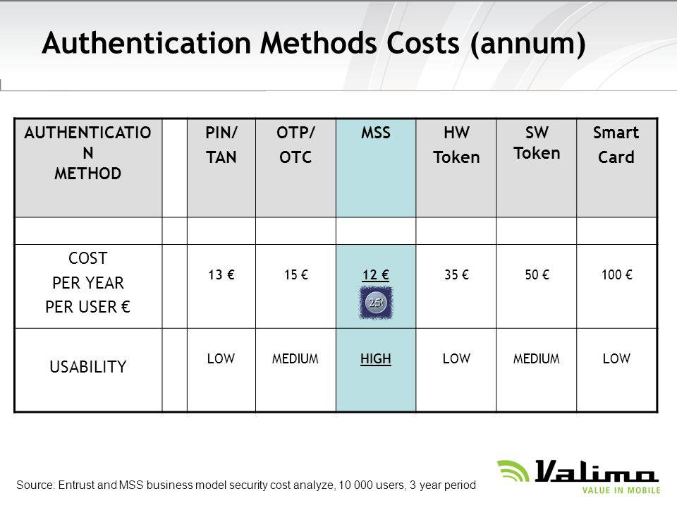 Authentication Methods Costs (annum)