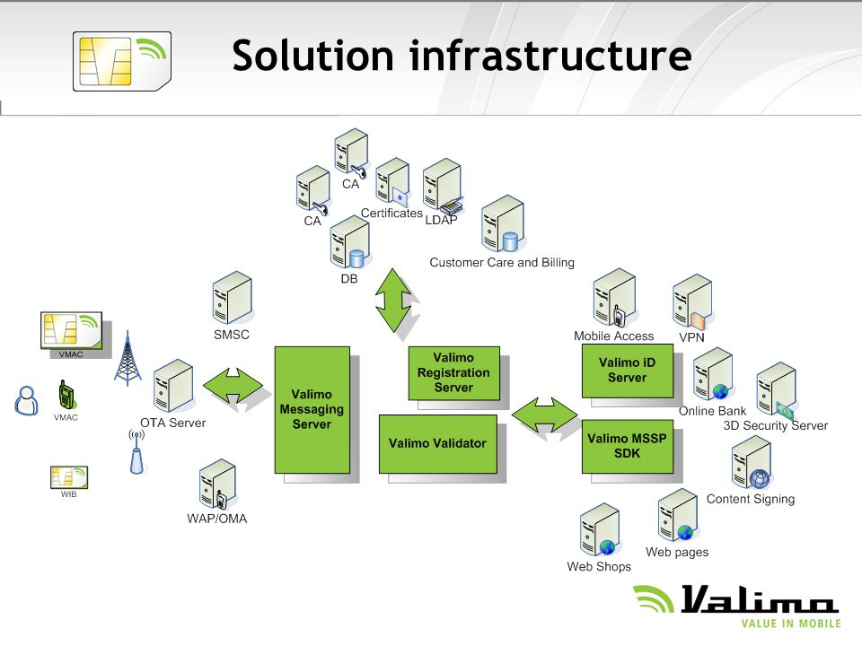 Solution infrastructure