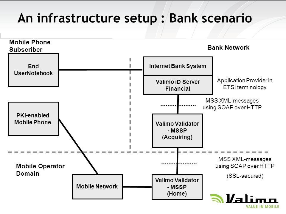 An infrastructure setup : Bank scenario