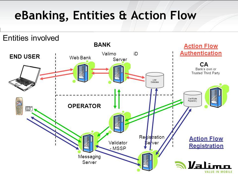eBanking, Entities & Action Flow
