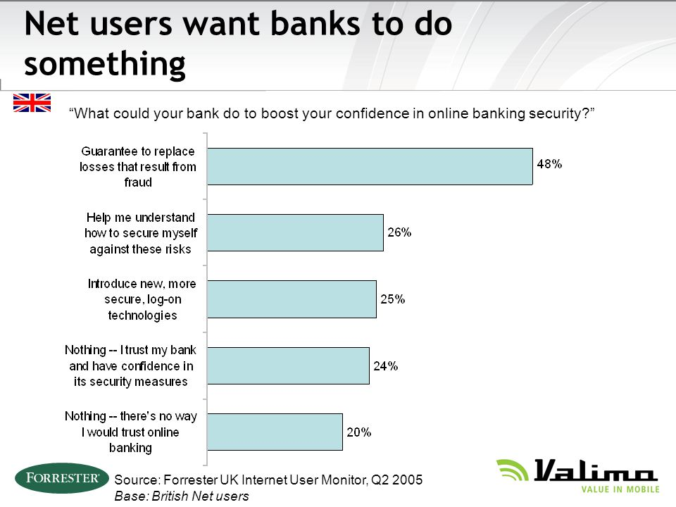 Net users want banks to do something