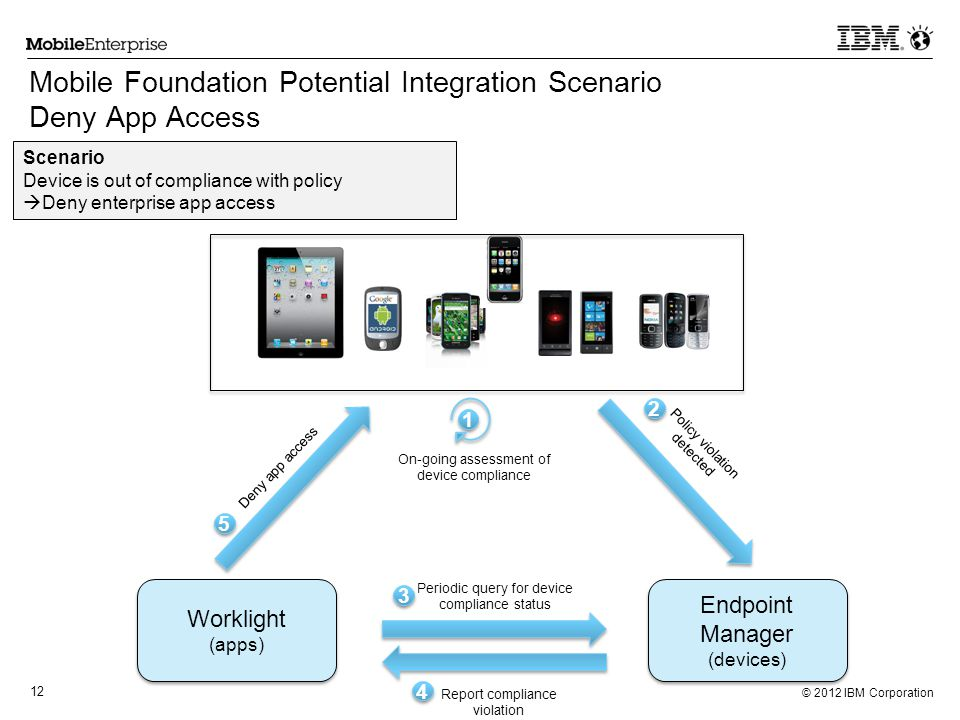 Mobile Foundation Potential Integration Scenario Deny App Access