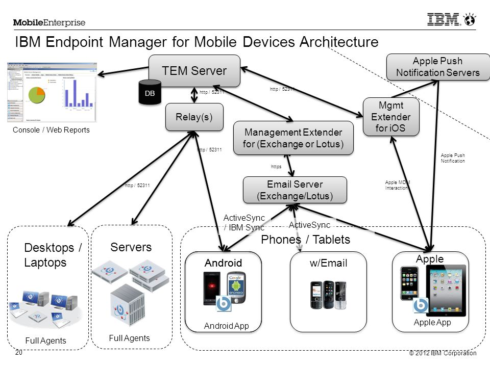 IBM Endpoint Manager for Mobile Devices Architecture