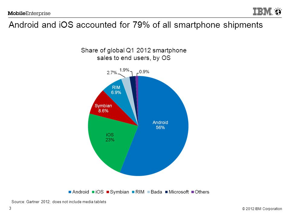 Android and iOS accounted for 79% of all smartphone shipments