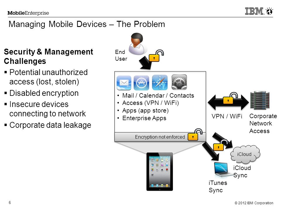 Managing Mobile Devices – The Problem