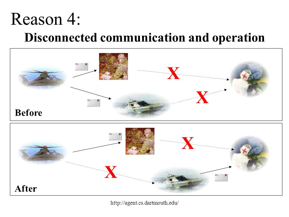 Reason 4: X X X X Disconnected communication and operation Before