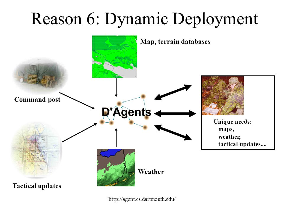 Reason 6: Dynamic Deployment