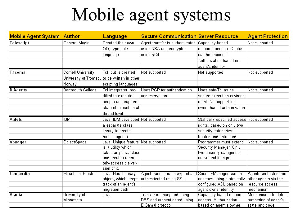 Mobile agent systems