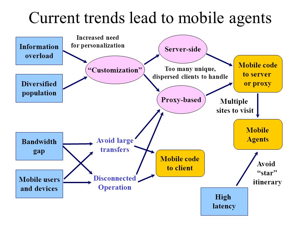 Current trends lead to mobile agents