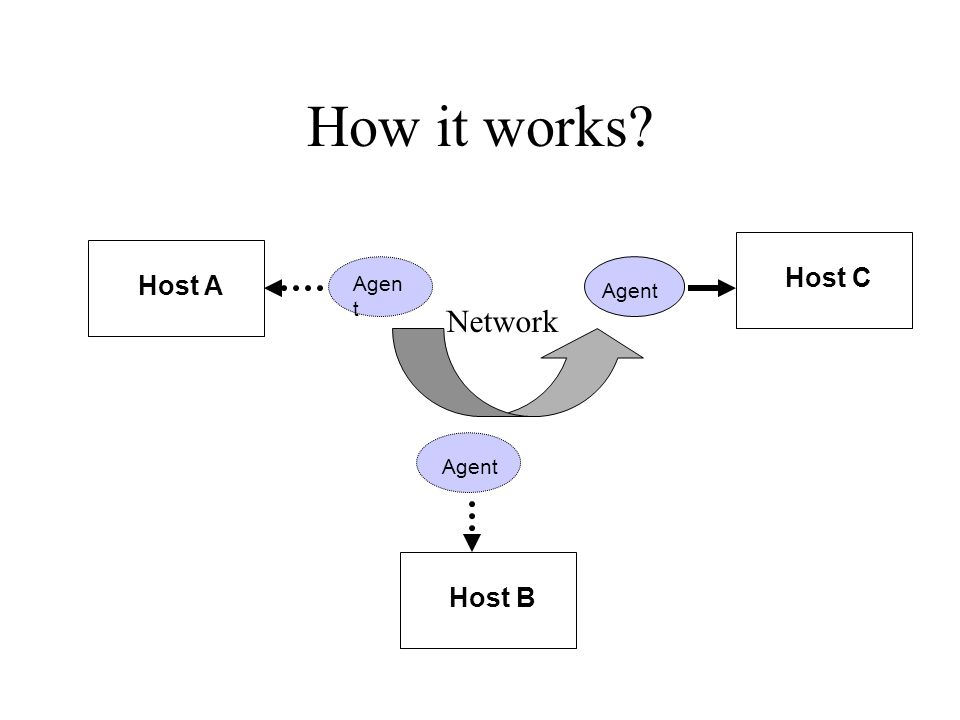 How it works Agent Host A Host B Host C Network