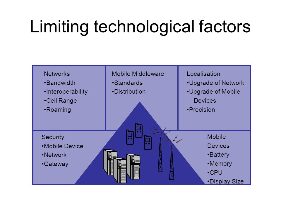 Limiting technological factors