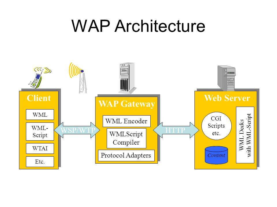 WAP Architecture Web Server WAP Gateway Client HTTP WSP/WTP