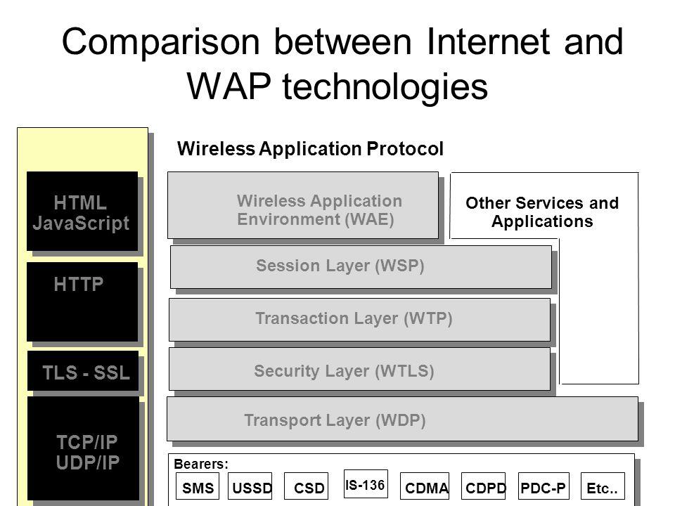 Comparison between Internet and WAP technologies