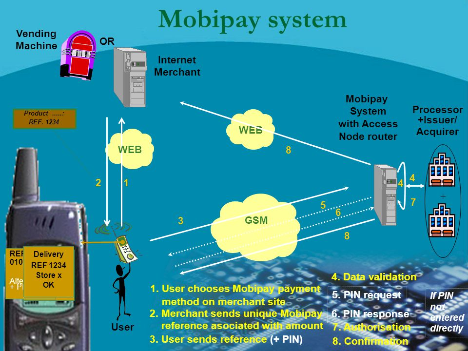 Mobipay system Vending Machine OR Internet Merchant Mobipay System
