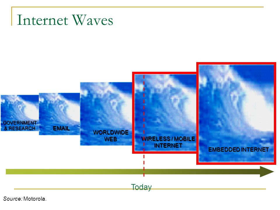 Internet Waves Today EMAIL WORLDWIDE WEB WIRELESS / MOBILE INTERNET