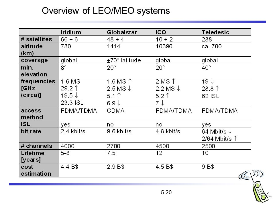 Overview of LEO/MEO systems