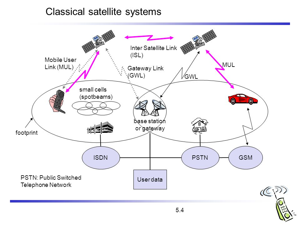 Classical satellite systems