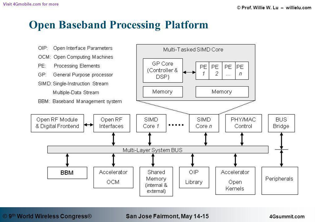 Open Baseband Processing Platform