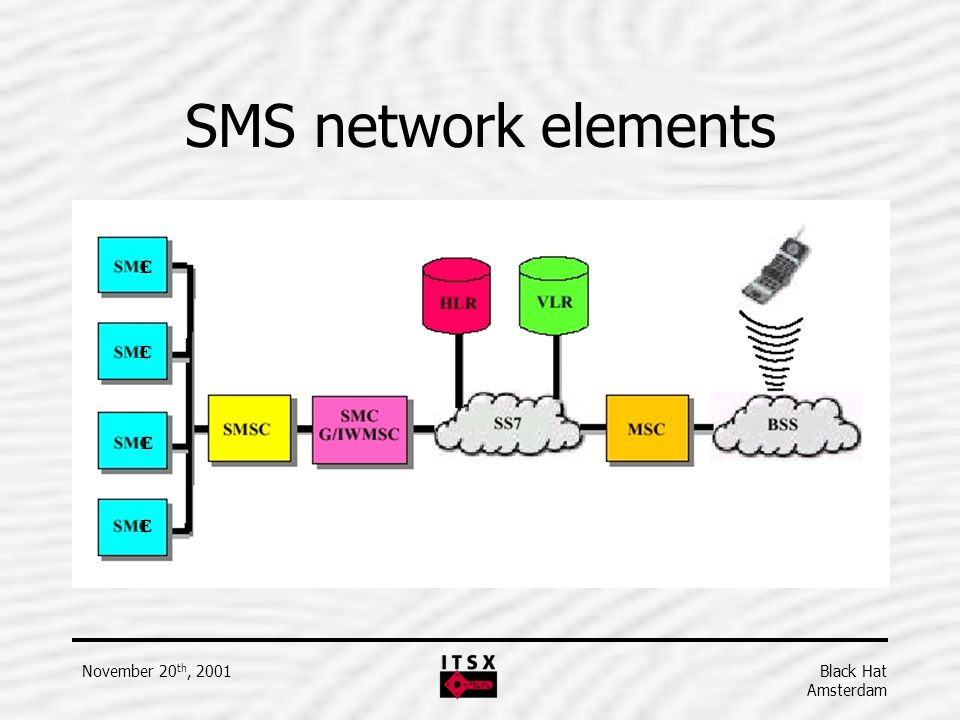 SMS network elements E E E E November 20th, 2001