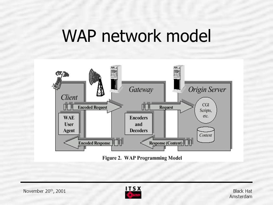 WAP network model November 20th, 2001