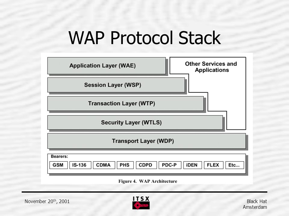 WAP Protocol Stack November 20th, 2001