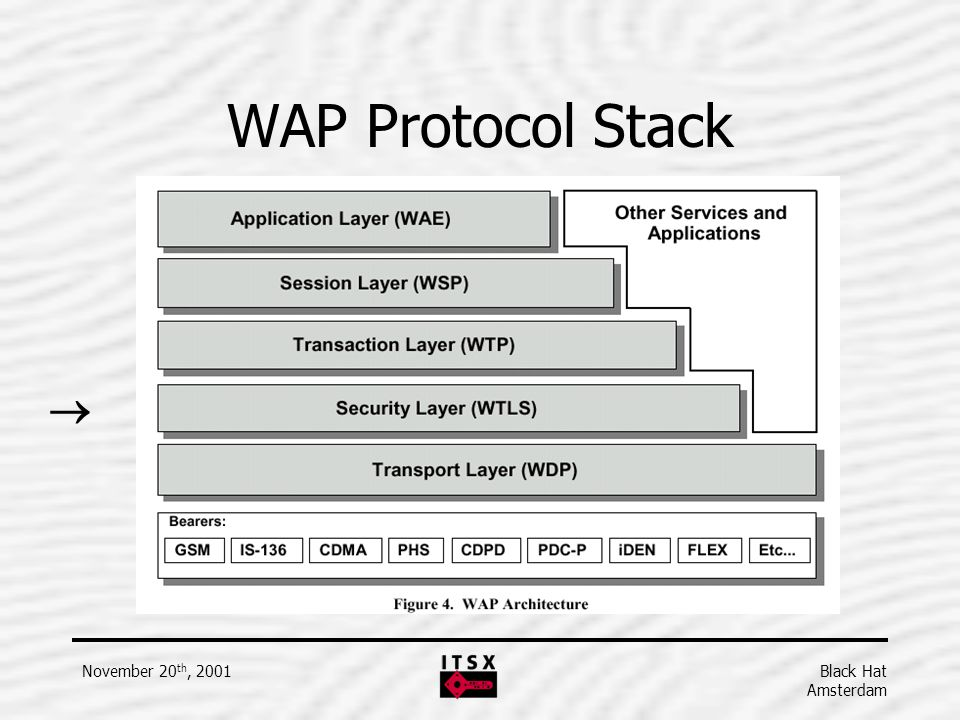 WAP Protocol Stack  November 20th, 2001