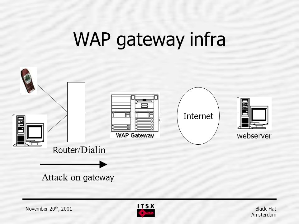WAP gateway infra Attack on gateway Internet Router/Dialin webserver