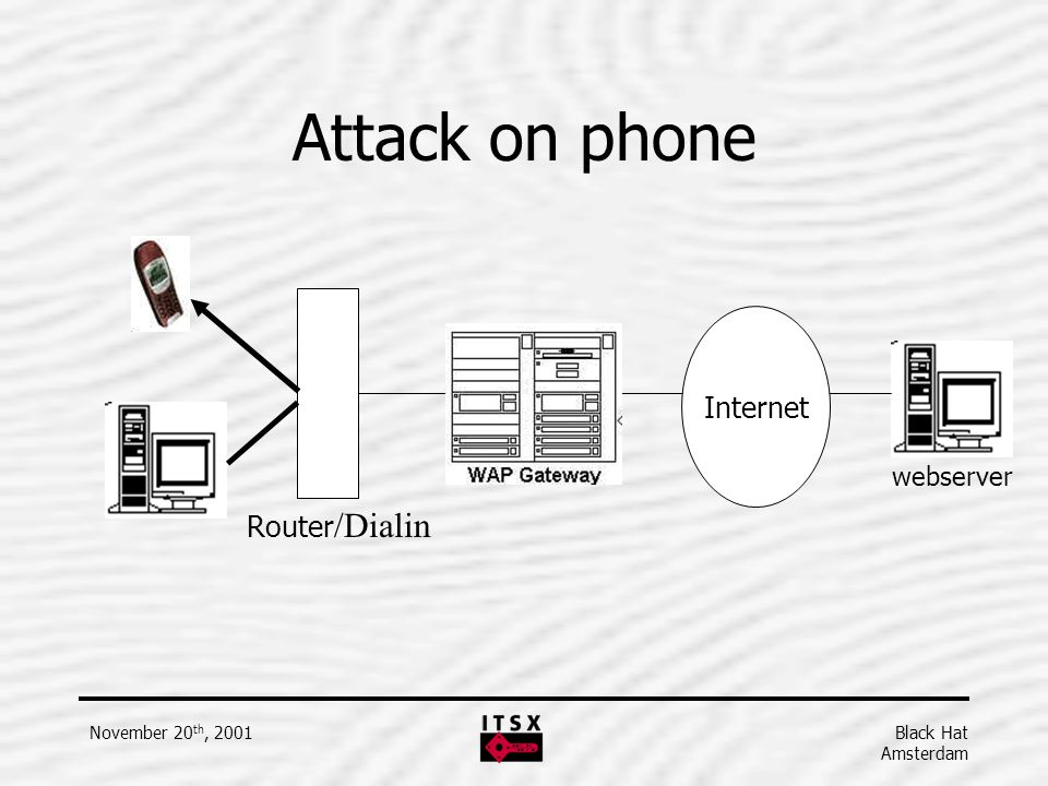 Attack on phone Internet webserver Router/Dialin November 20th, 2001