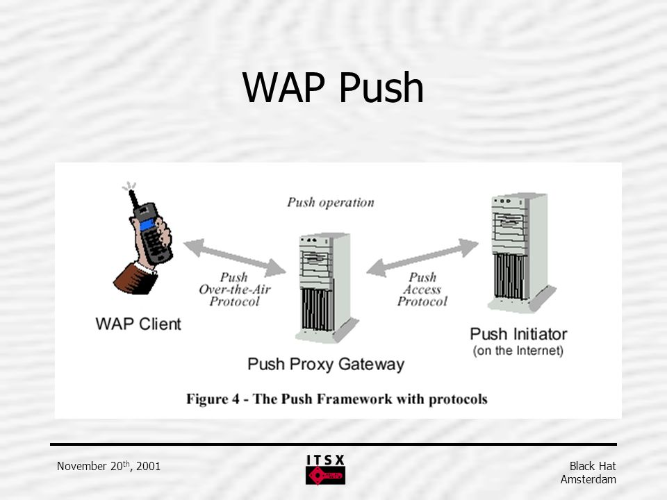 WAP Push WAP Specification WAP-165-PushArchOverview