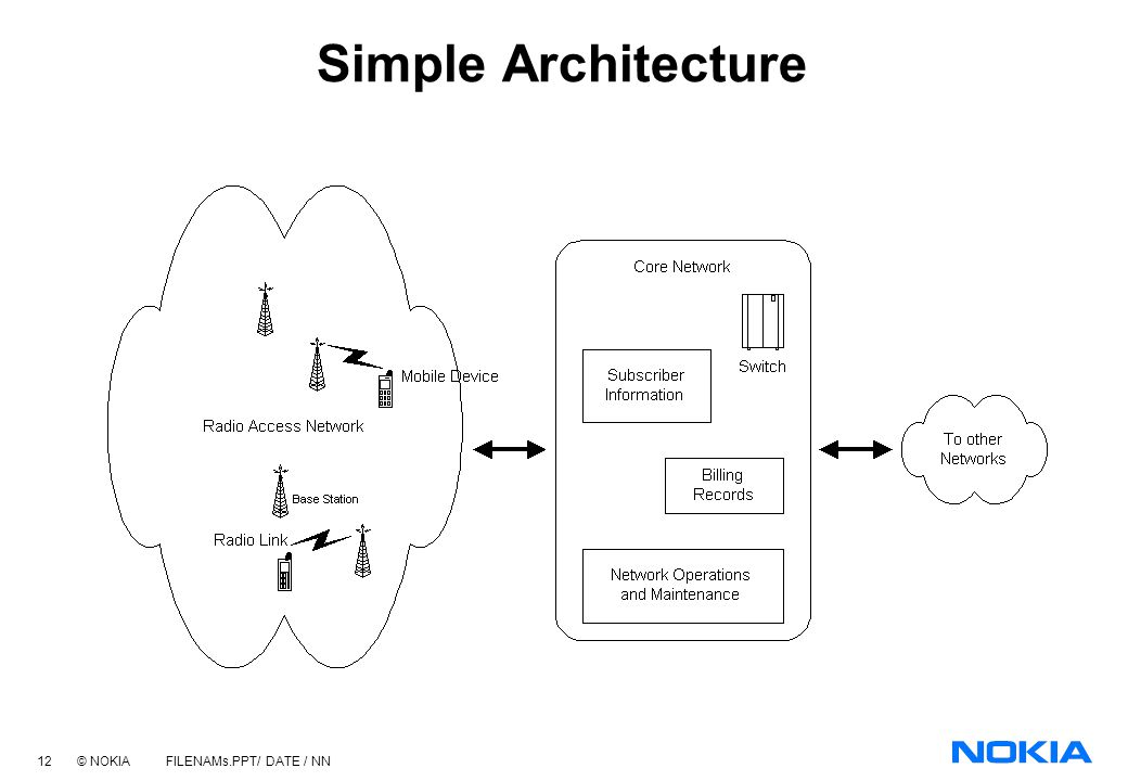 Mobile technology overview ppt video online download for Architecture simple