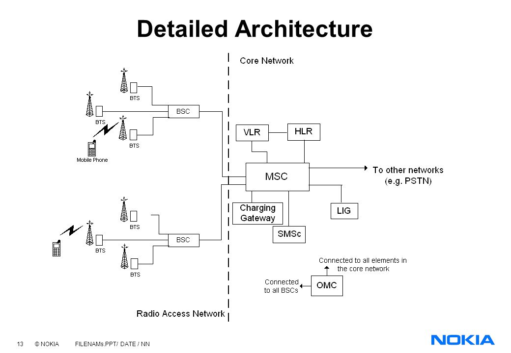 Detailed Architecture