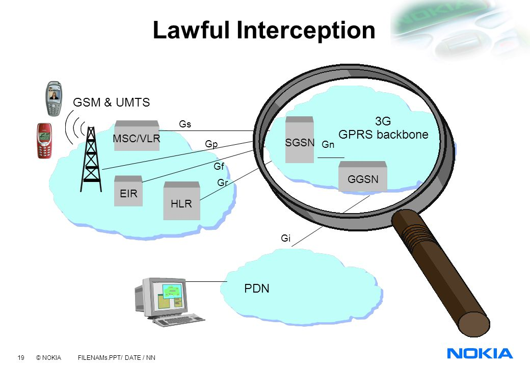 Lawful Interception GSM & UMTS 3G GPRS backbone PDN SGSN GGSN MSC/VLR