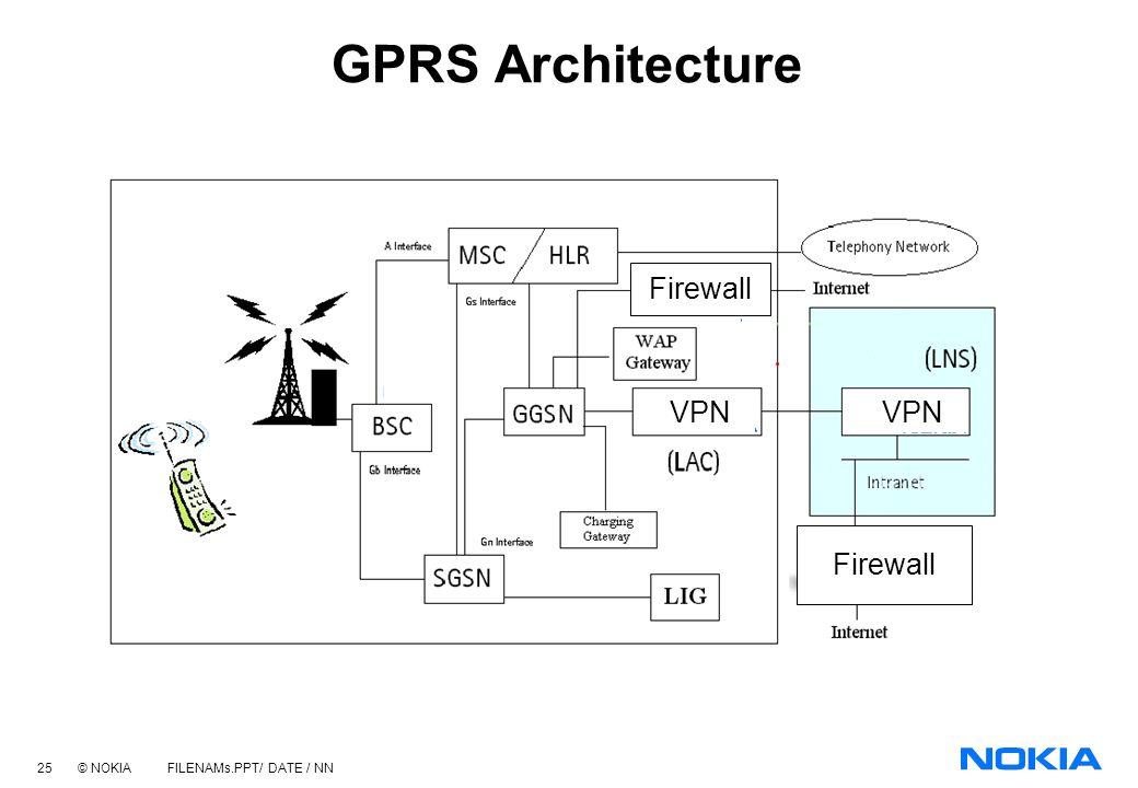 GPRS Architecture Firewall VPN VPN Firewall