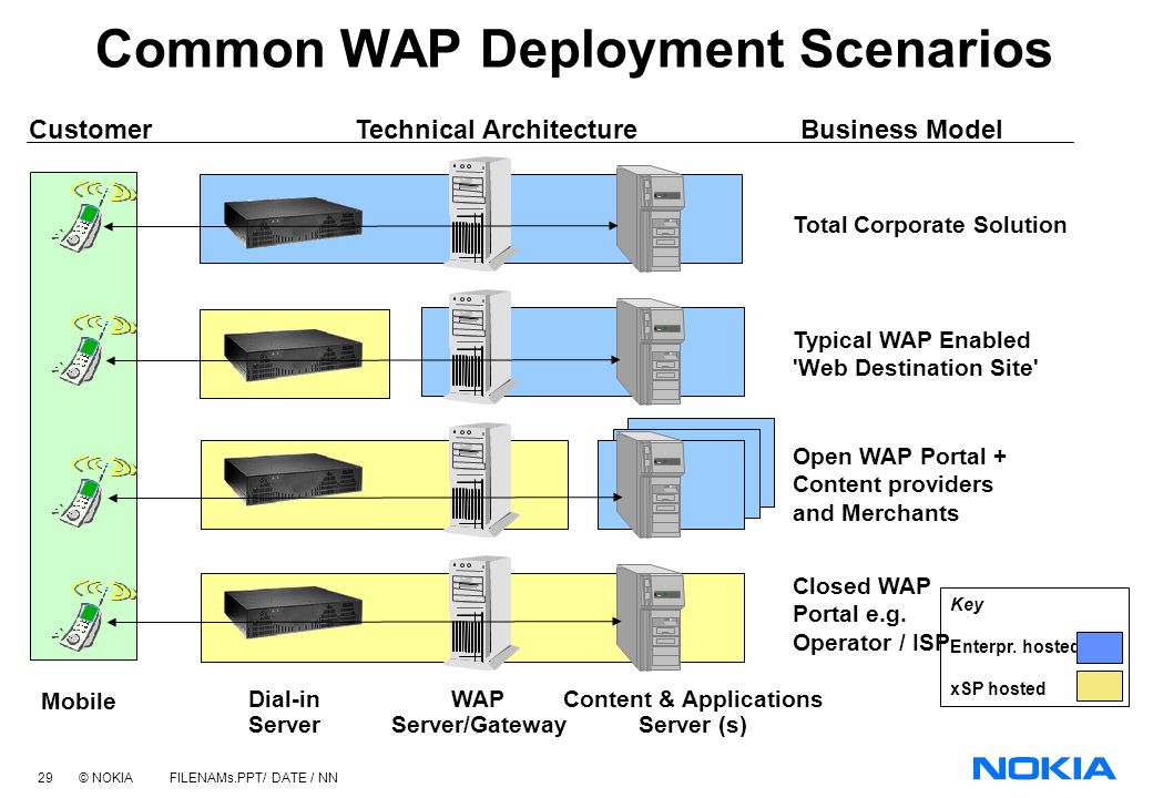 Common WAP Deployment Scenarios