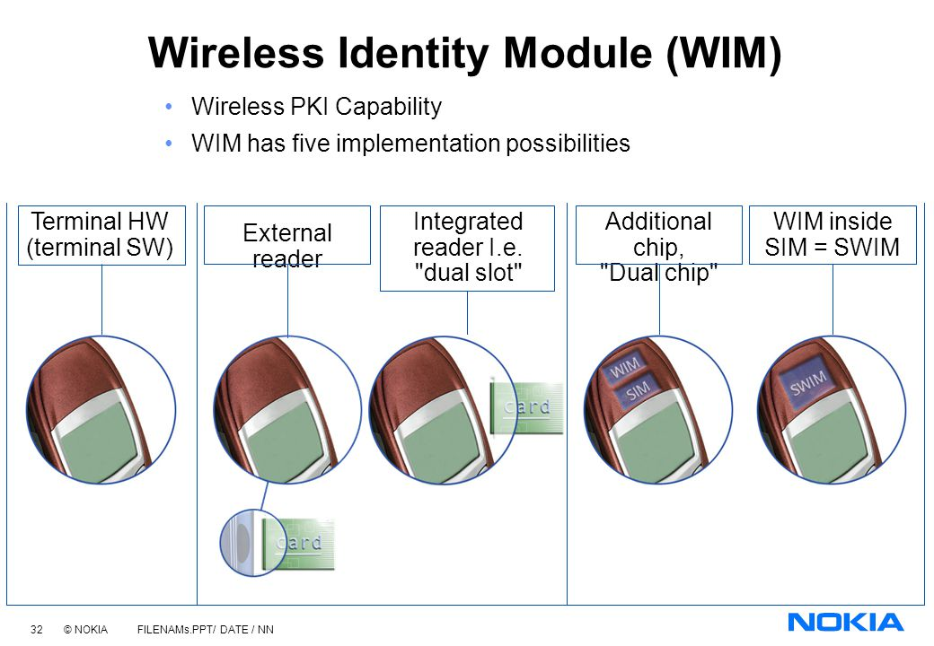 Wireless Identity Module (WIM)