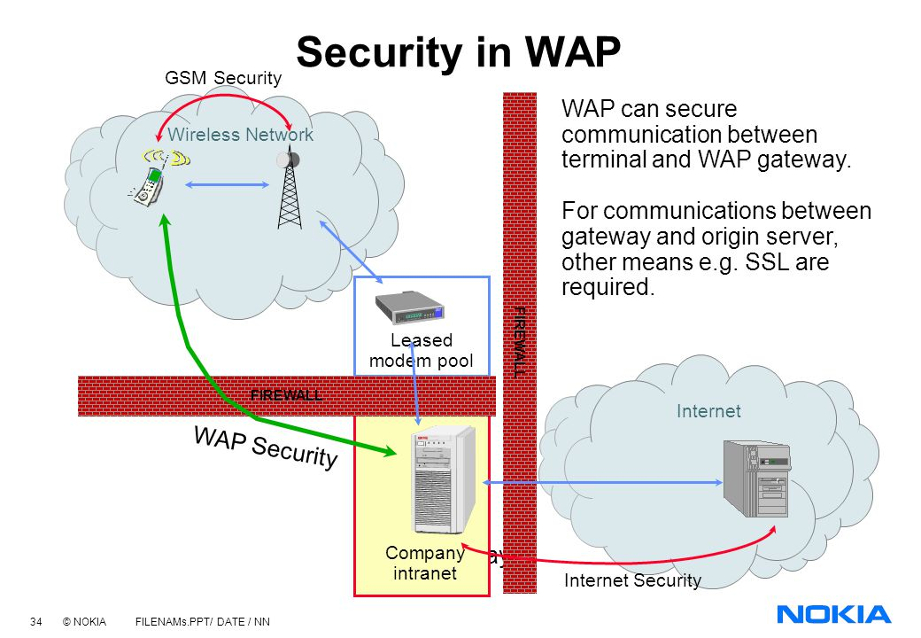 Security in WAP GSM Security. Internet Security. Wireless Network. Internet. FIREWALL.