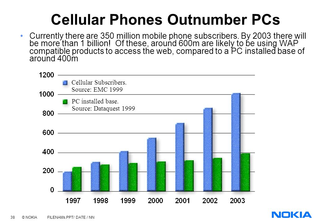 Cellular Phones Outnumber PCs