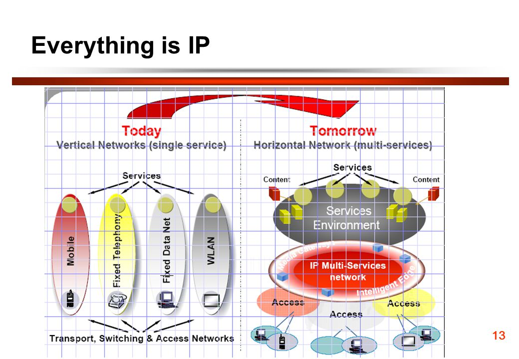 Everything is IP 13