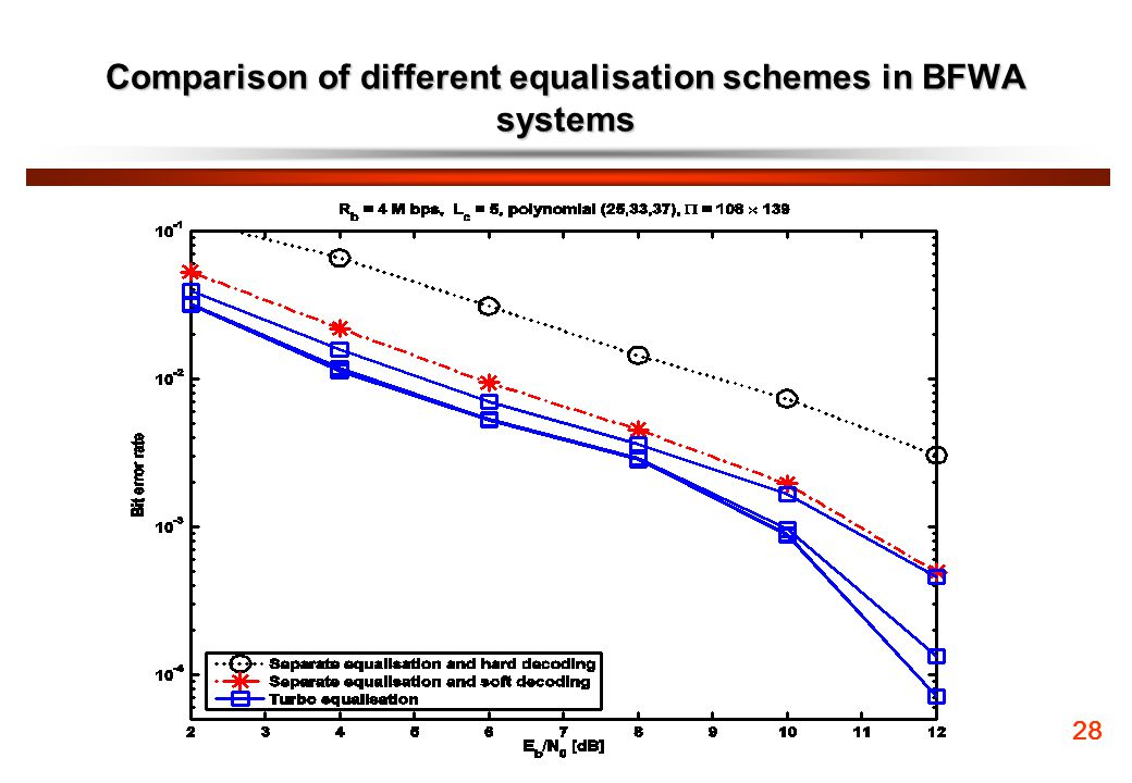Comparison of different equalisation schemes in BFWA systems
