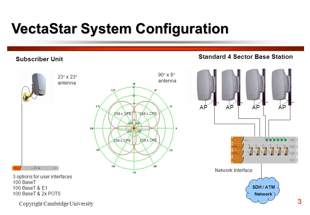 VectaStar System Configuration